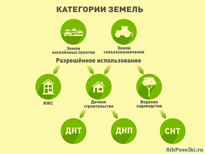 Земля для коммерческой деятельности разрешенное использование